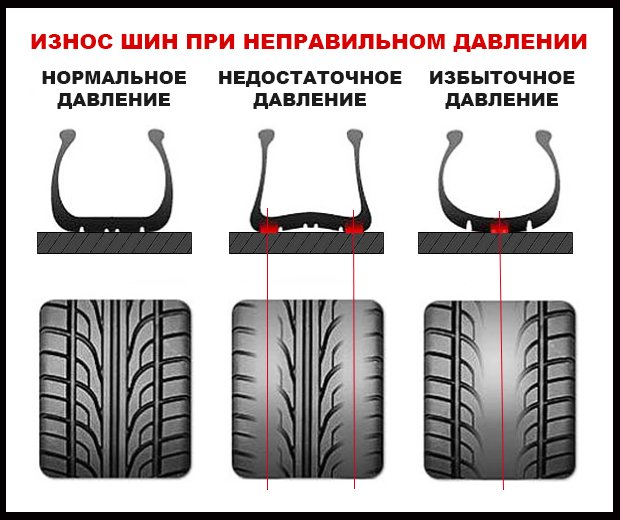 Последствия некорректного выбора давления в шинах